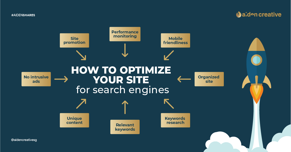 Definitive Guide to SEO Optimization for Your Website in 2021 🔎